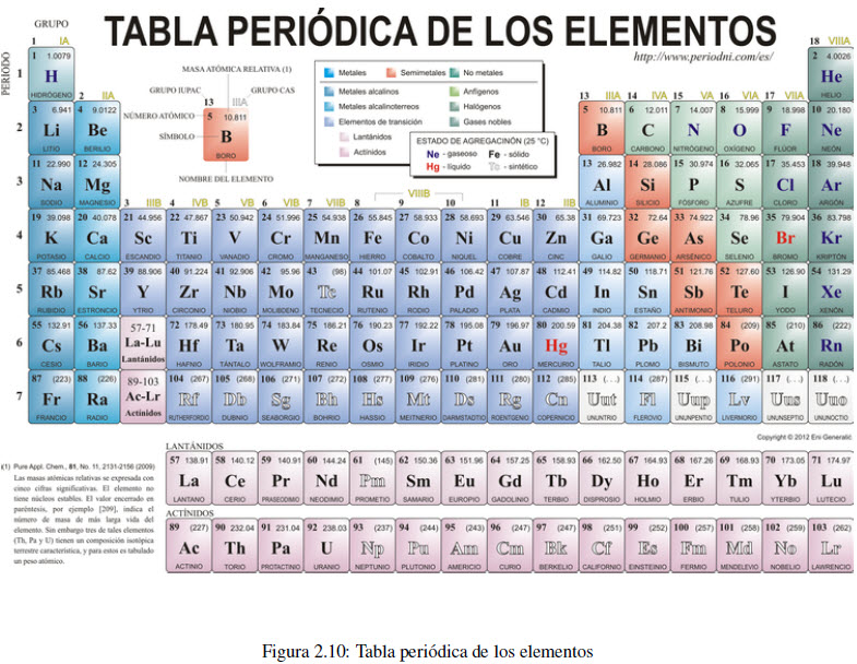 La tabla peridica fisicoqumica la tabla peridica urtaz Image collections